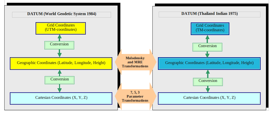 Datum Transformation Diagram